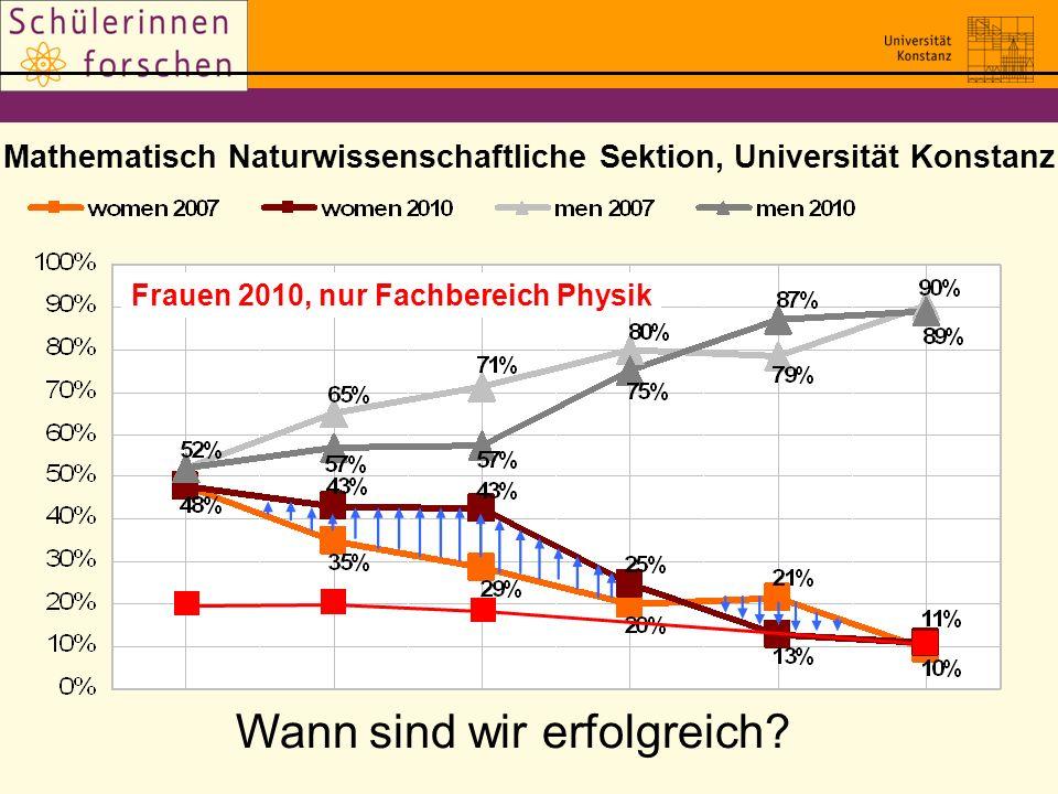 Mathematisch Naturwissenschaftliche Sektion, Universität Konstanz
