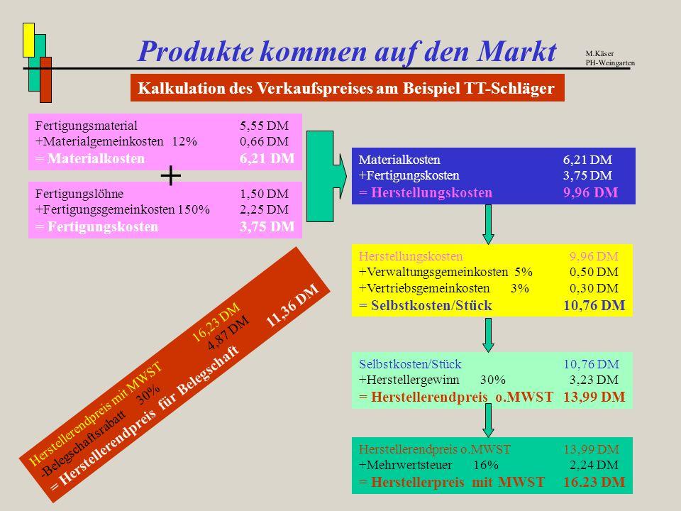 + Produkte kommen auf den Markt