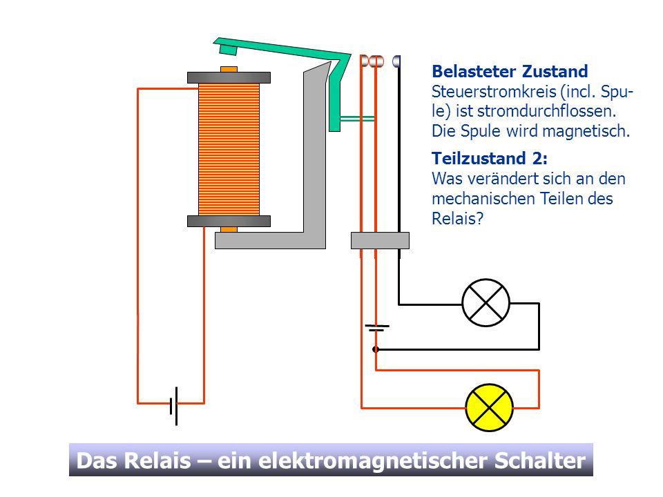 Belasteter ZustandSteuerstromkreis (incl. Spu-le) ist stromdurchflossen. Die Spule wird magnetisch.