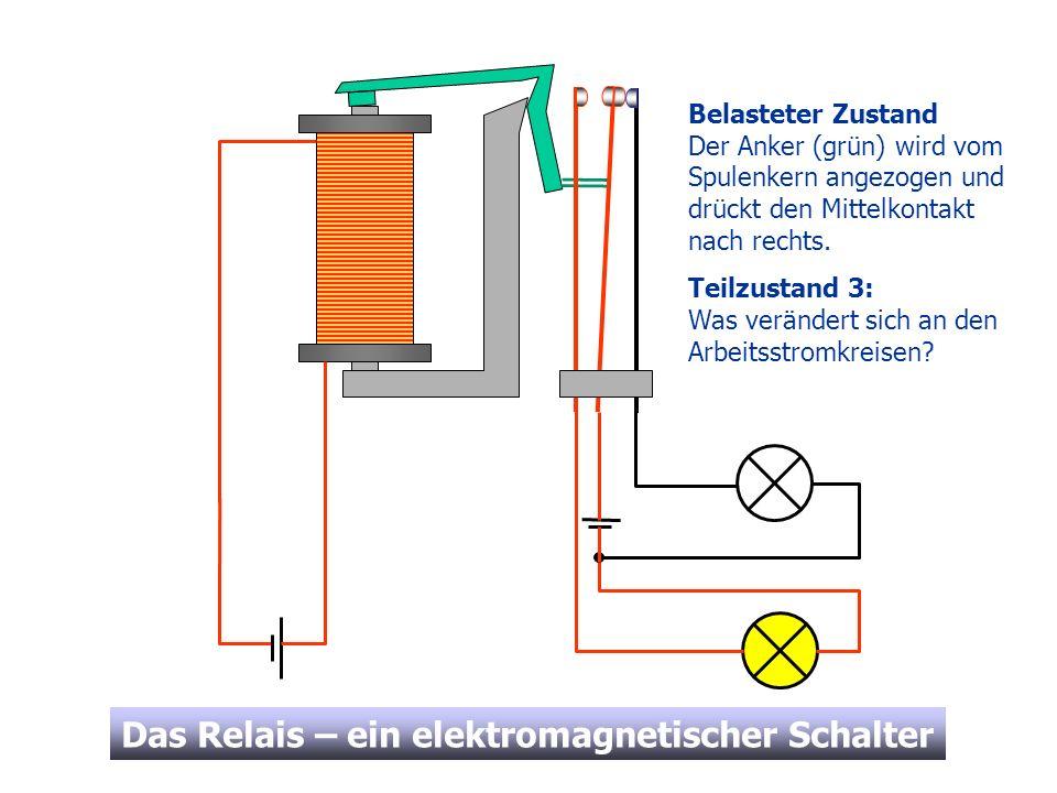 Belasteter ZustandDer Anker (grün) wird vom Spulenkern angezogen und drückt den Mittelkontakt nach rechts.