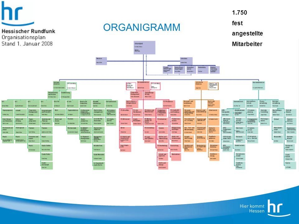 ORGANIGRAMM 1.750 fest angestellte Mitarbeiter