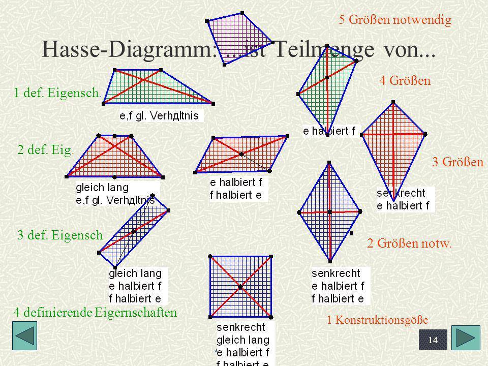 Hasse-Diagramm: ...ist Teilmenge von...