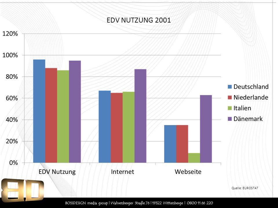 EDV NUTZUNG 2001 Quelle: EUROSTAT.