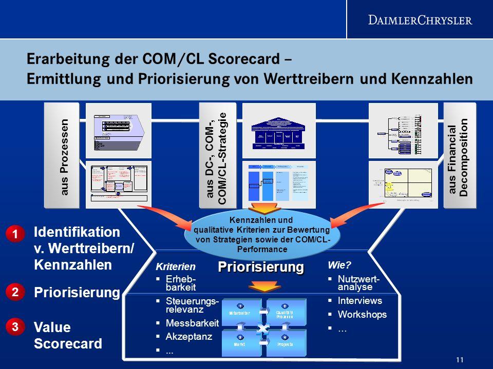 aus DC-, COM-, COM/CL-Strategie aus Financial Decomposition