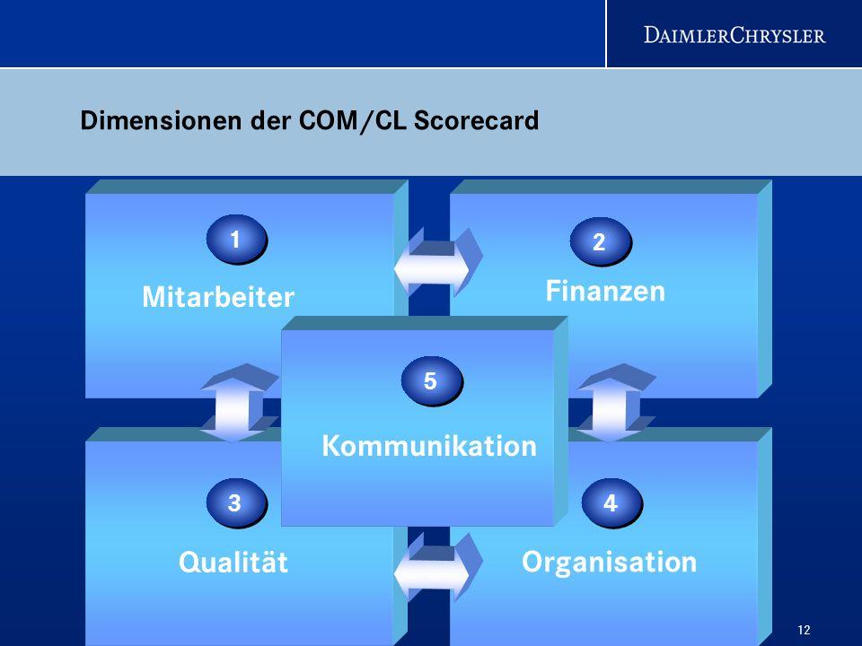 Mitarbeiter Finanzen Kommunikation Qualität Organisation