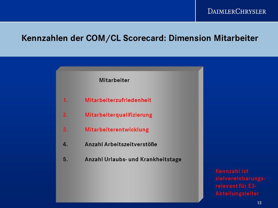 Kennzahlen der COM/CL Scorecard: Dimension Mitarbeiter