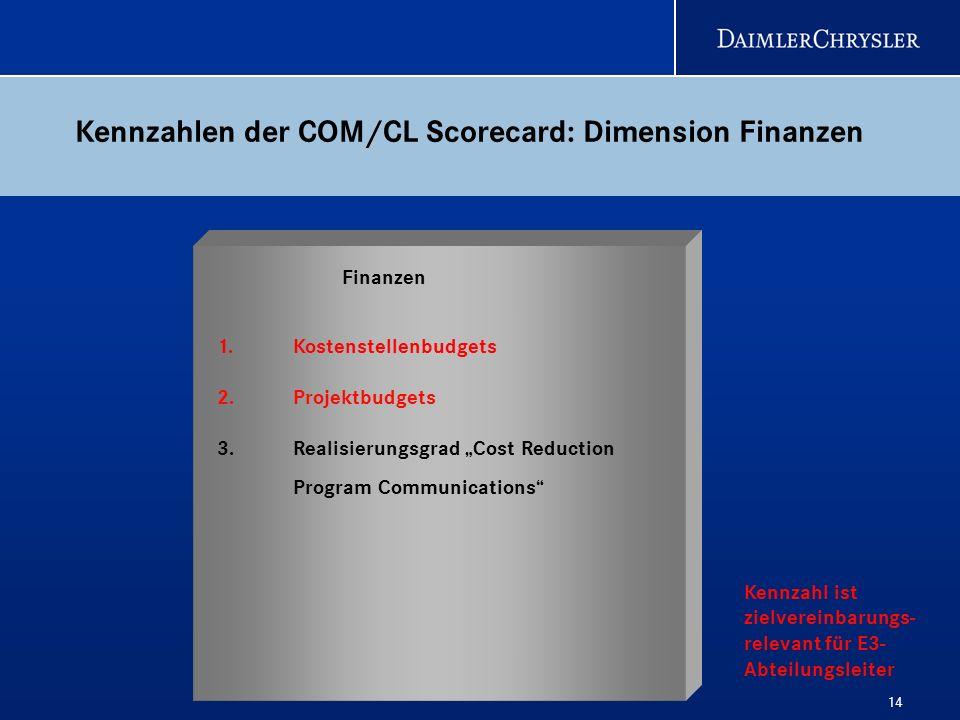 Kennzahlen der COM/CL Scorecard: Dimension Finanzen