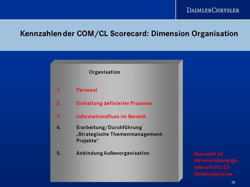 Kennzahlen der COM/CL Scorecard: Dimension Organisation