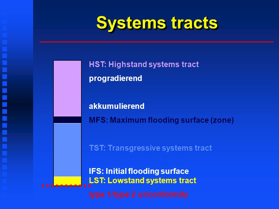 Systems tracts HST: Highstand systems tract progradierend