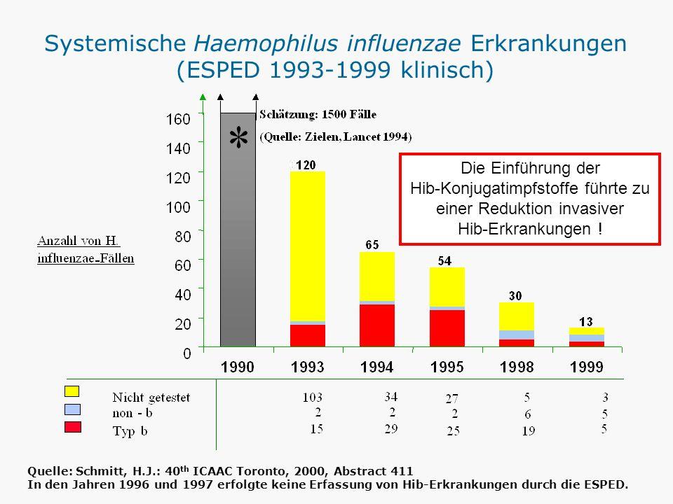 Systemische Haemophilus influenzae Erkrankungen (ESPED 1993-1999 klinisch)
