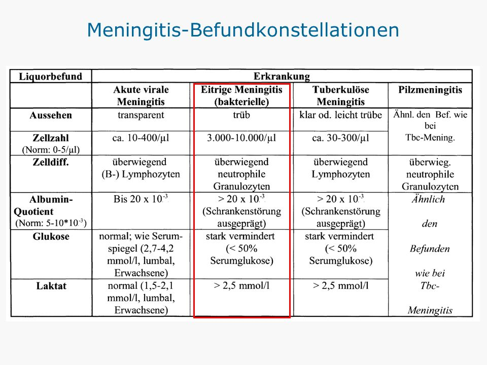 Meningitis-Befundkonstellationen