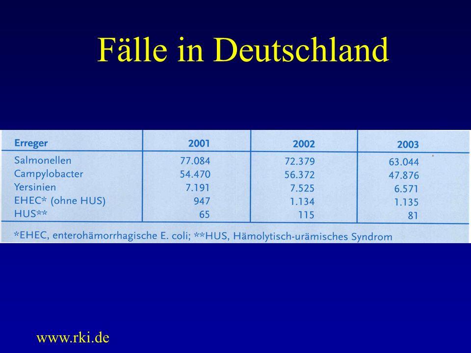 Fälle in Deutschland www.rki.de