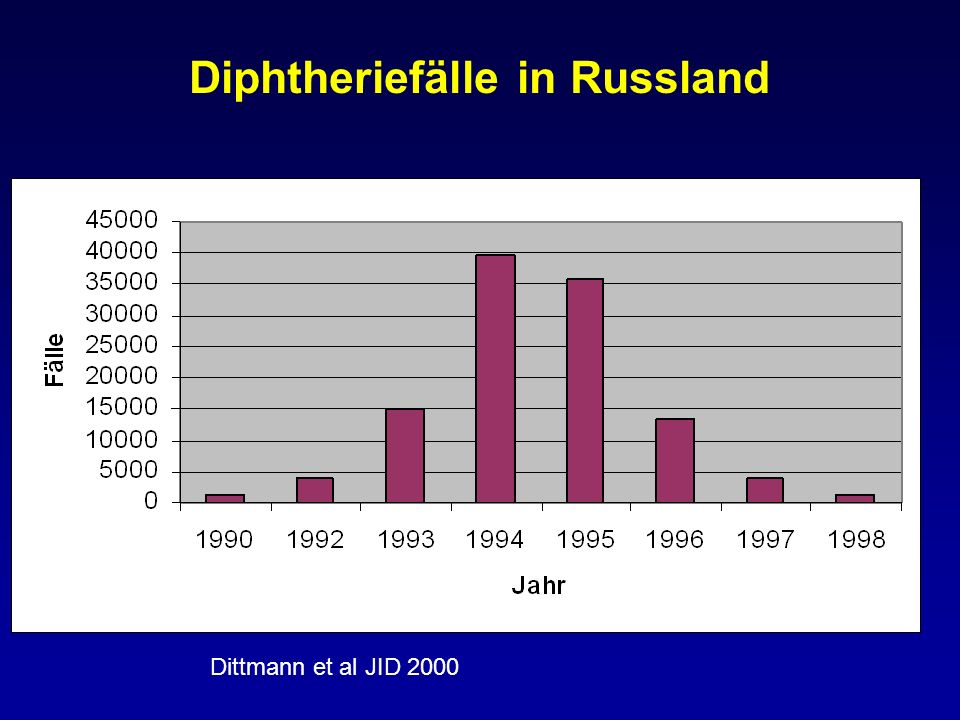 Diphtheriefälle in Russland