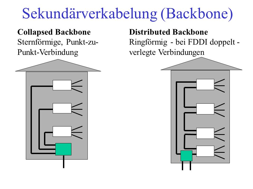 Sekundärverkabelung (Backbone)