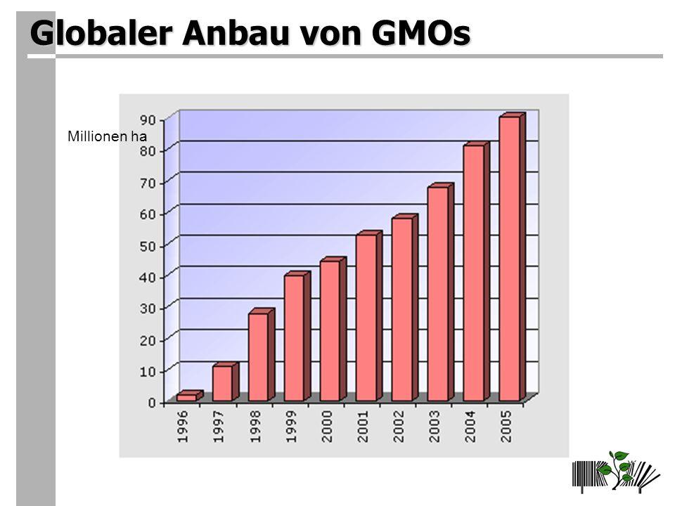 Globaler Anbau von GMOs