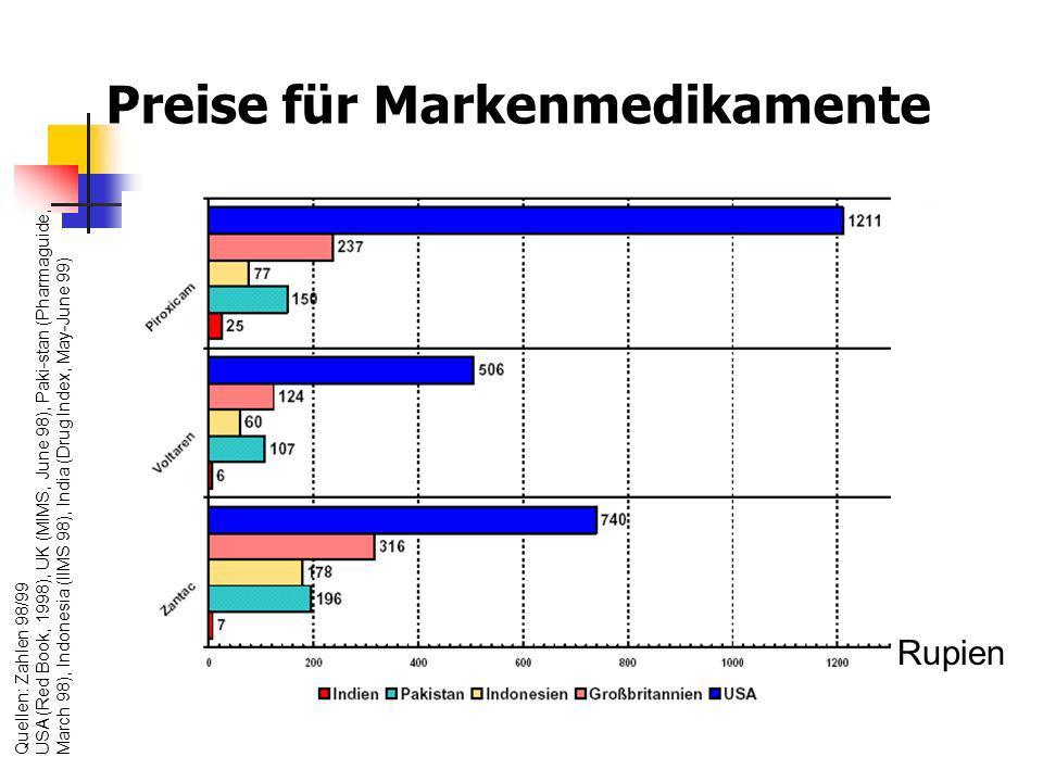 Preise für Markenmedikamente