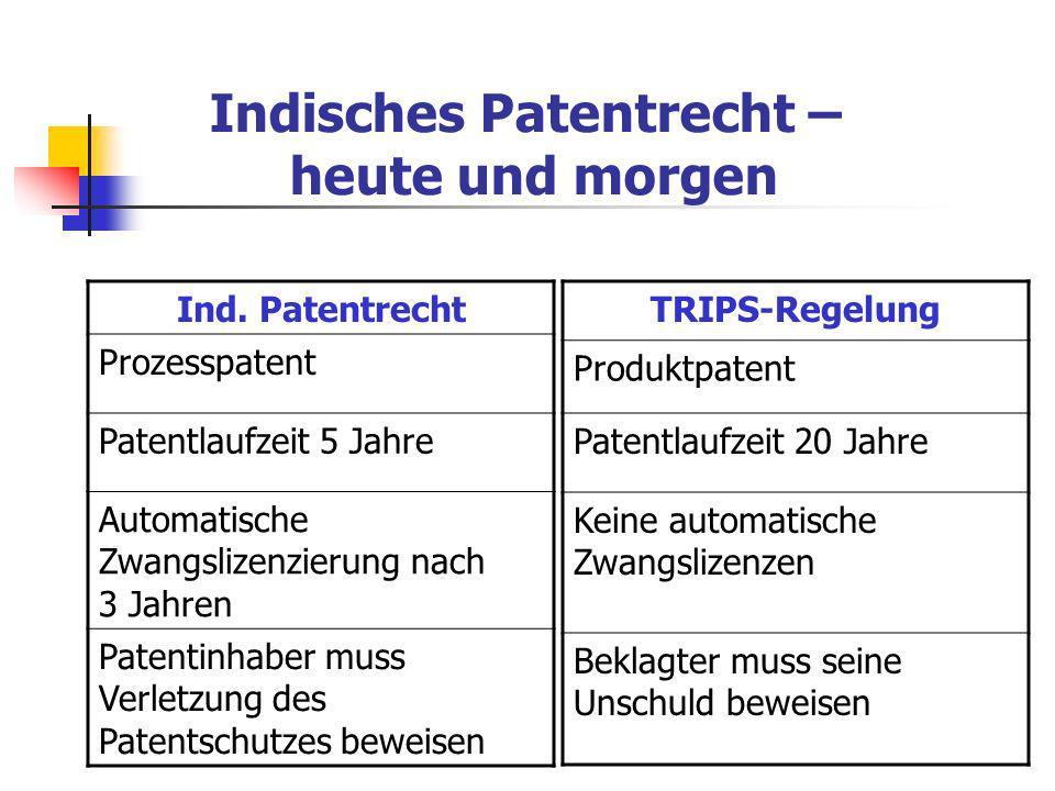 Indisches Patentrecht – heute und morgen