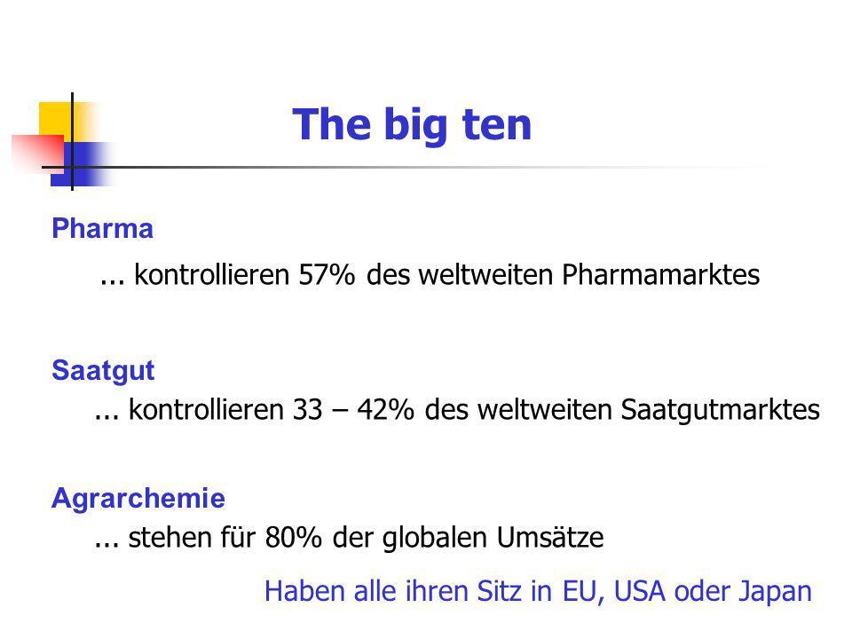 The big ten Pharma ... kontrollieren 57% des weltweiten Pharmamarktes