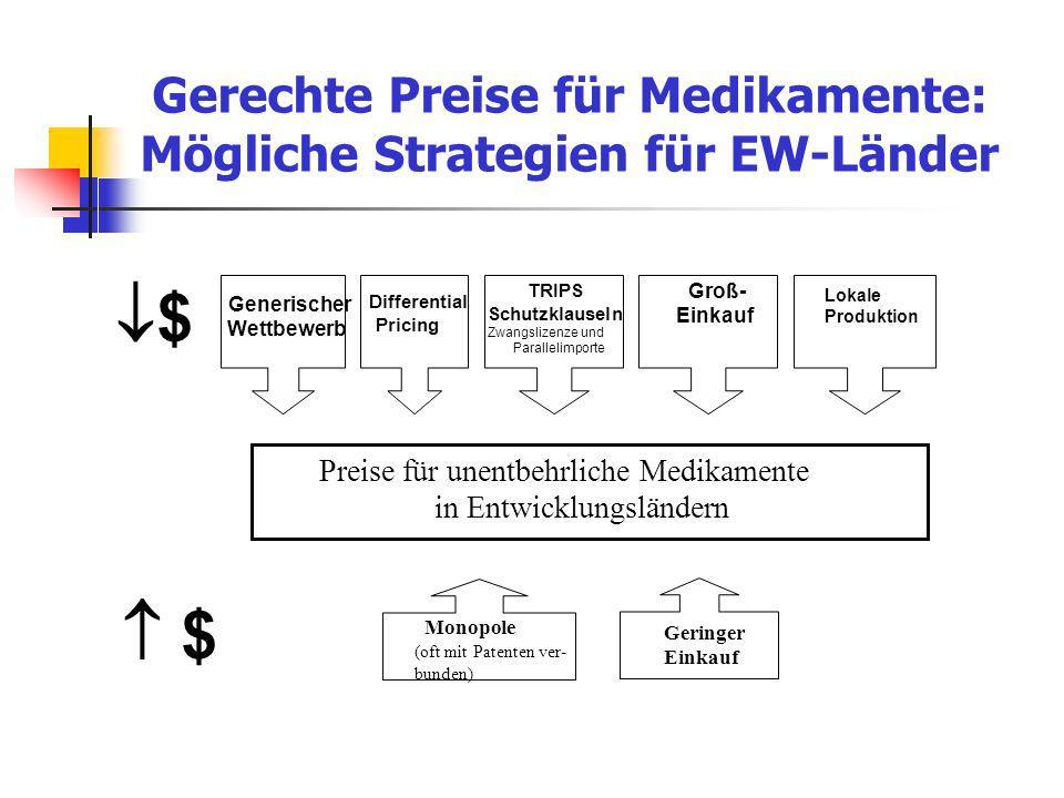 Gerechte Preise für Medikamente: Mögliche Strategien für EW-Länder