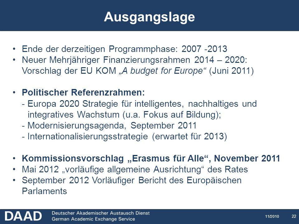 Ausgangslage Ende der derzeitigen Programmphase: 2007 -2013