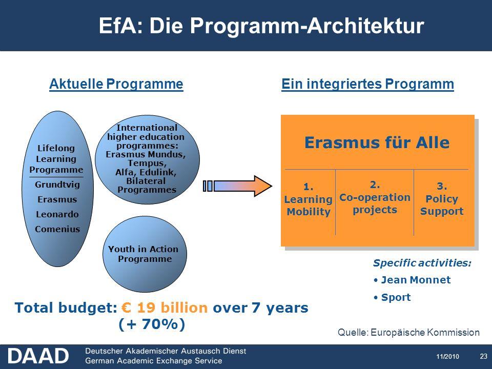 EfA: Die Programm-Architektur