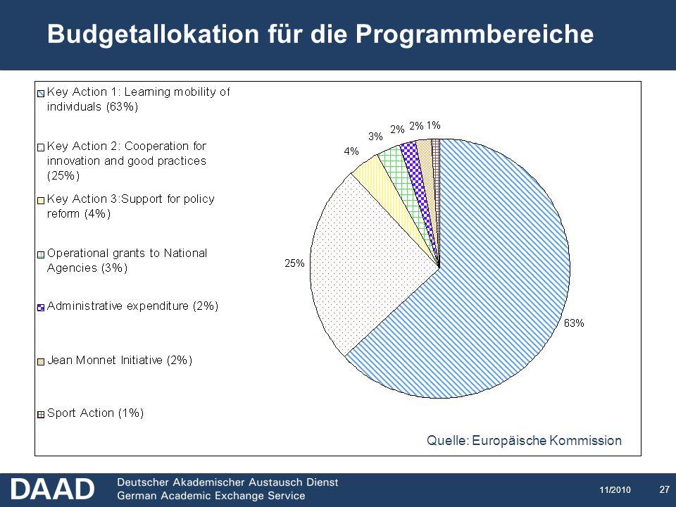 Budgetallokation für die Programmbereiche