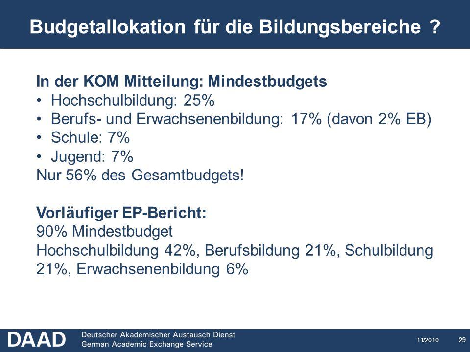 Budgetallokation für die Bildungsbereiche