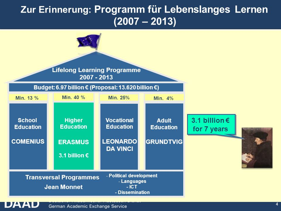 Zur Erinnerung: Programm für Lebenslanges Lernen (2007 – 2013)
