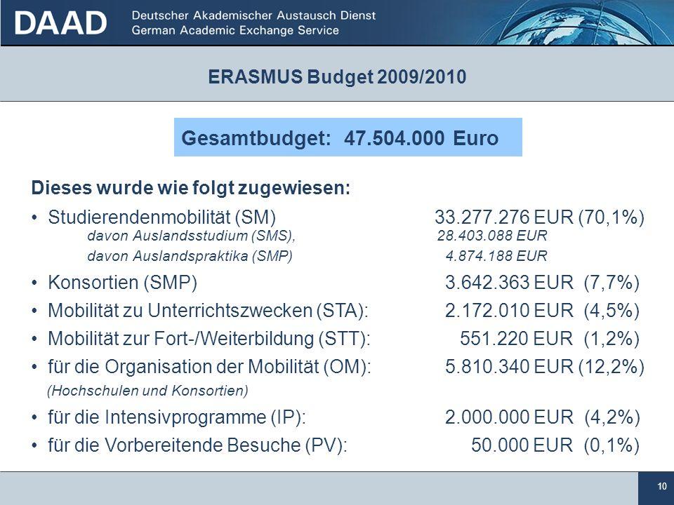 Gesamtbudget: 47.504.000 Euro ERASMUS Budget 2009/2010