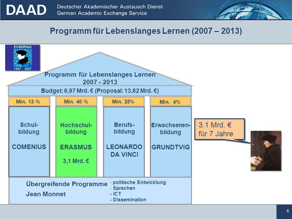 Programm für Lebenslanges Lernen (2007 – 2013)