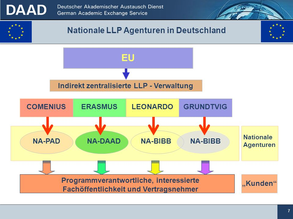 Nationale LLP Agenturen in Deutschland