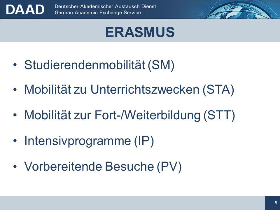 ERASMUS Studierendenmobilität (SM)