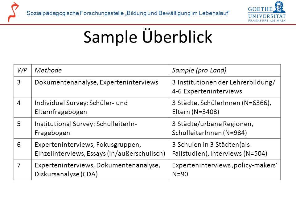 Sample Überblick WP Methode Sample (pro Land) 3