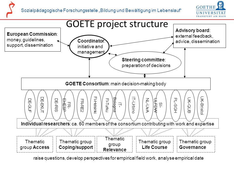 GOETE project structure