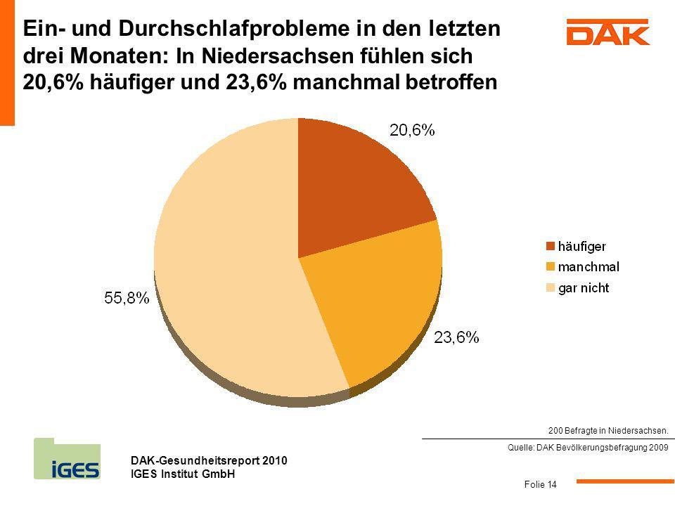 Ein- und Durchschlafprobleme in den letzten drei Monaten: In Niedersachsen fühlen sich 20,6% häufiger und 23,6% manchmal betroffen