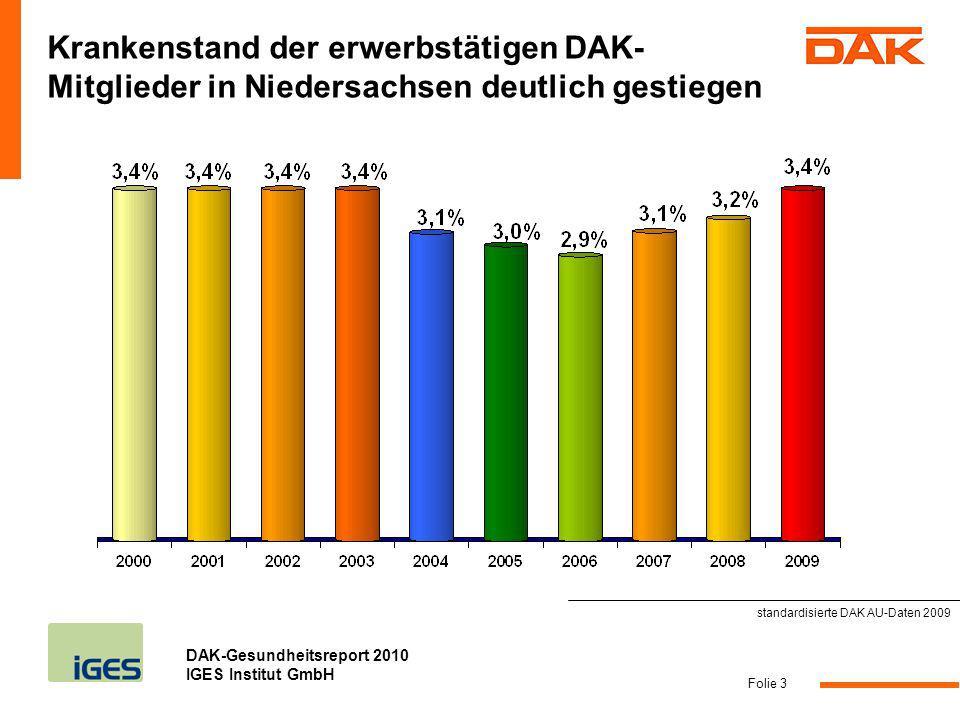 Krankenstand der erwerbstätigen DAK-Mitglieder in Niedersachsen deutlich gestiegen