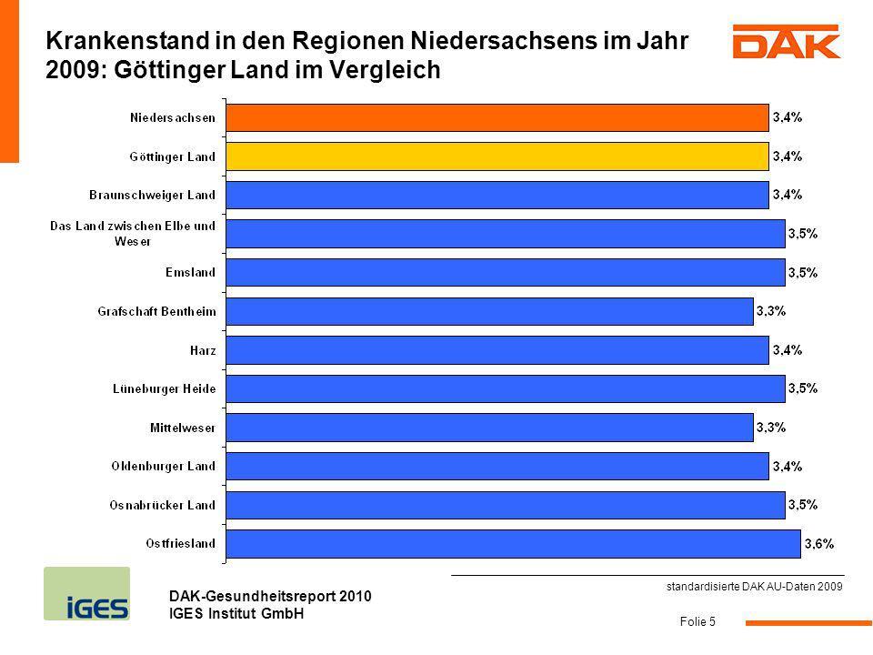 Krankenstand in den Regionen Niedersachsens im Jahr 2009: Göttinger Land im Vergleich