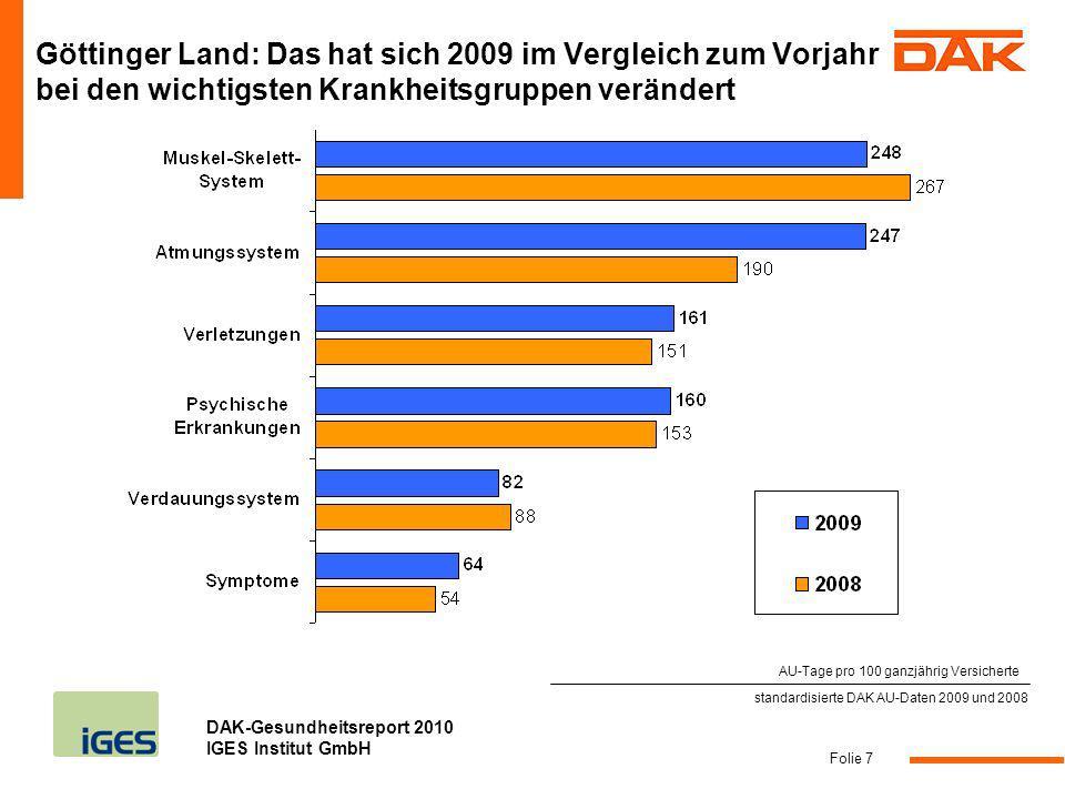 Göttinger Land: Das hat sich 2009 im Vergleich zum Vorjahr bei den wichtigsten Krankheitsgruppen verändert