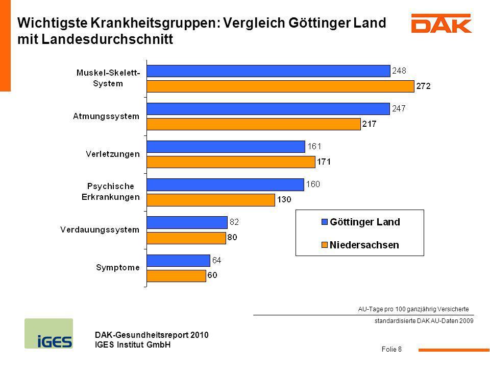 Wichtigste Krankheitsgruppen: Vergleich Göttinger Land mit Landesdurchschnitt