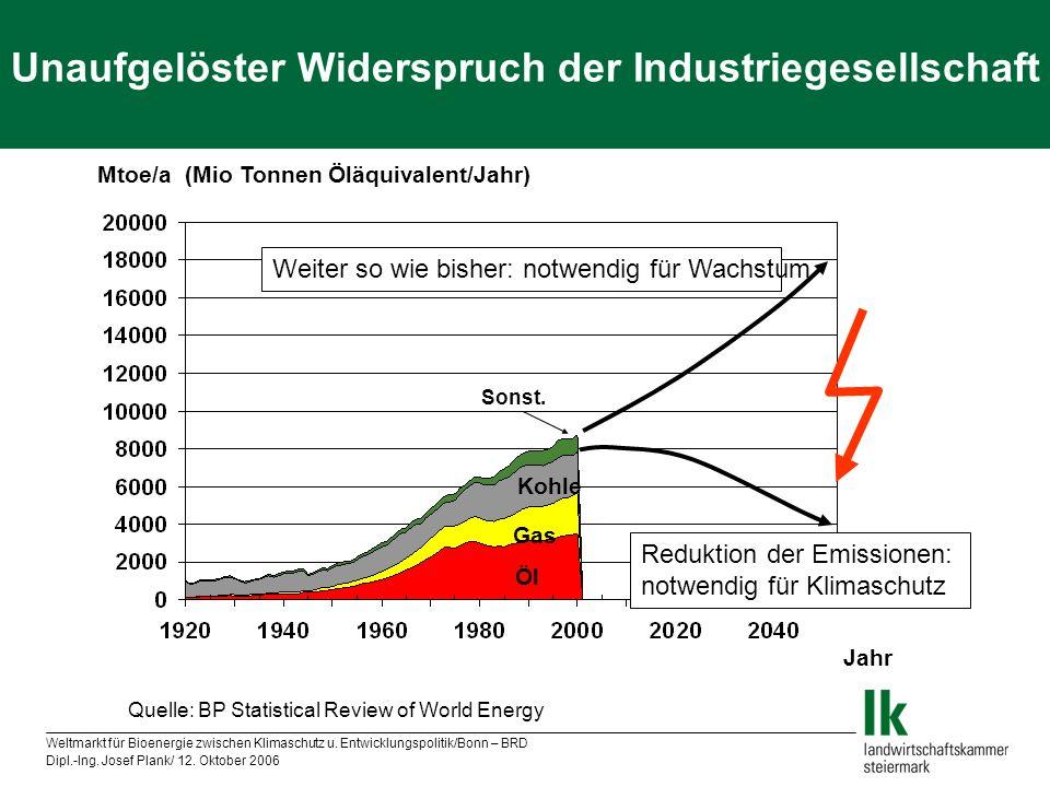 Unaufgelöster Widerspruch der Industriegesellschaft