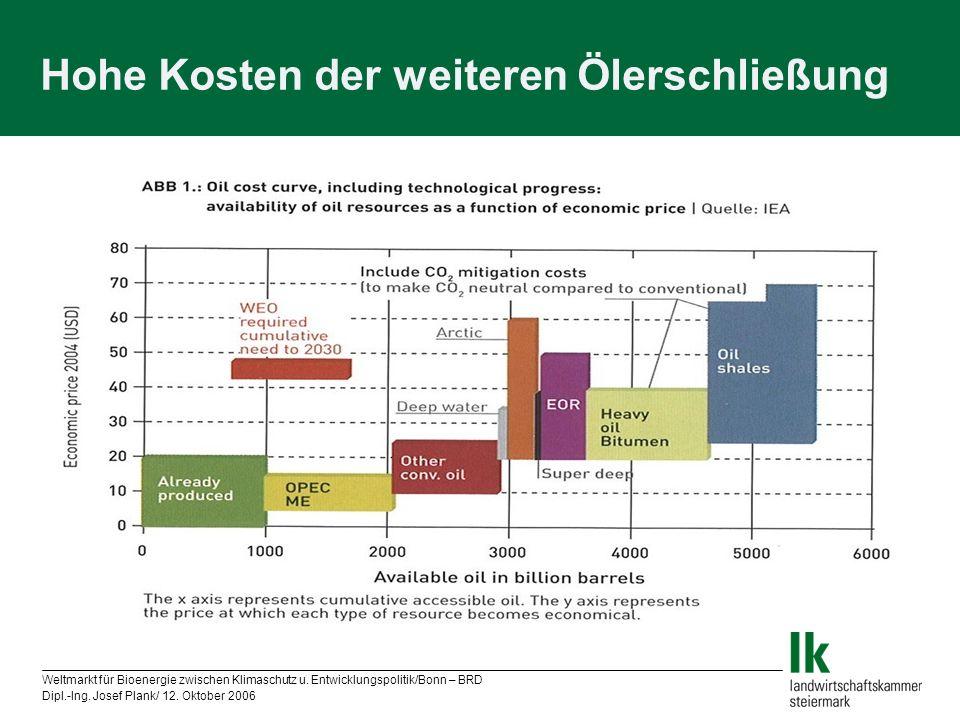 Hohe Kosten der weiteren Ölerschließung