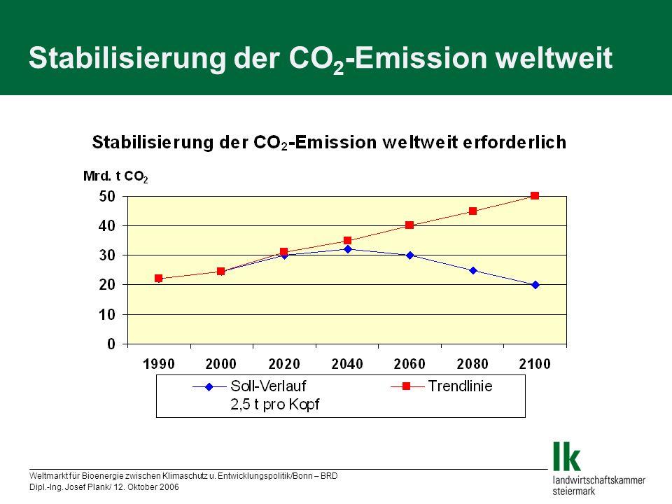 Stabilisierung der CO2-Emission weltweit