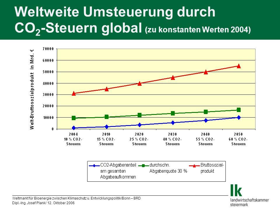 Weltweite Umsteuerung durch CO2-Steuern global (zu konstanten Werten 2004)