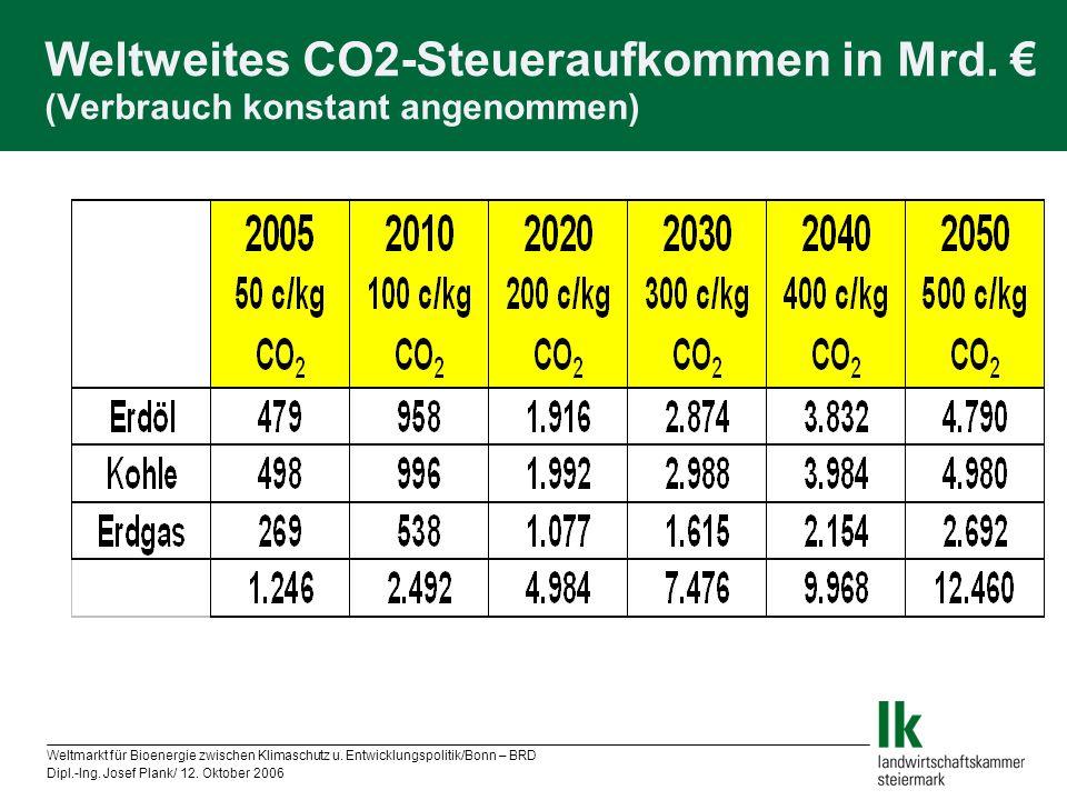 Weltweites CO2-Steueraufkommen in Mrd