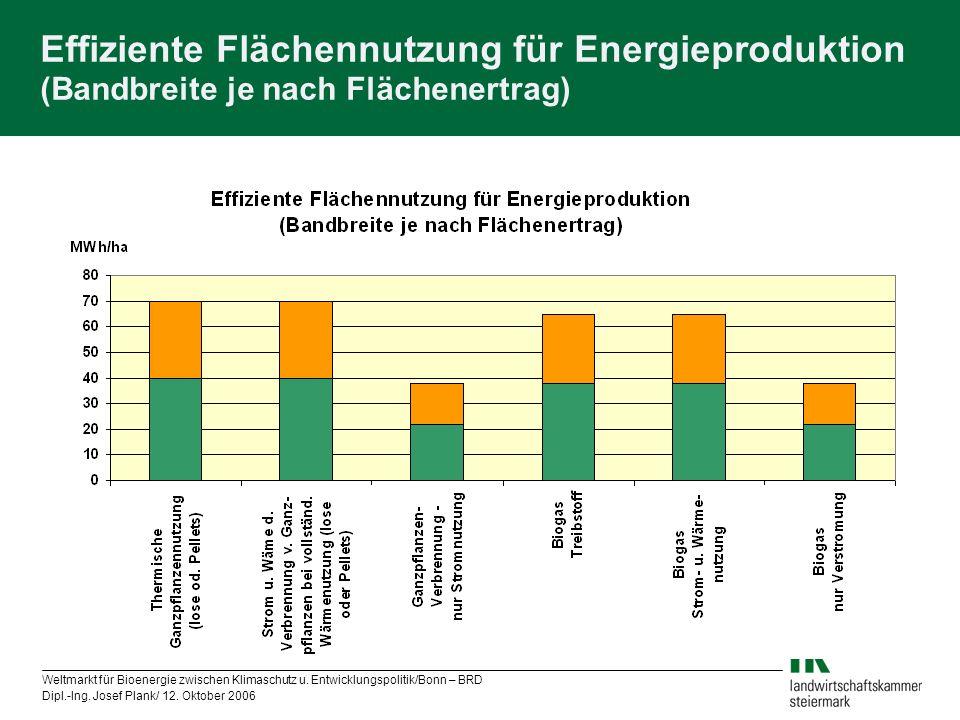 Effiziente Flächennutzung für Energieproduktion (Bandbreite je nach Flächenertrag)