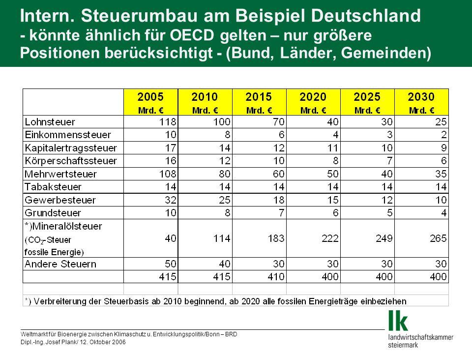 Intern. Steuerumbau am Beispiel Deutschland - könnte ähnlich für OECD gelten – nur größere Positionen berücksichtigt - (Bund, Länder, Gemeinden)