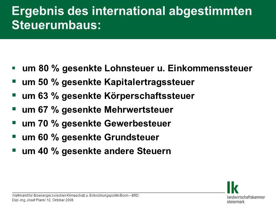 Ergebnis des international abgestimmten Steuerumbaus: