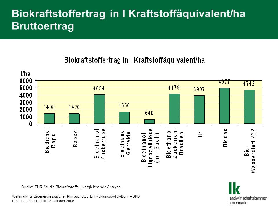 Biokraftstoffertrag in l Kraftstoffäquivalent/ha Bruttoertrag