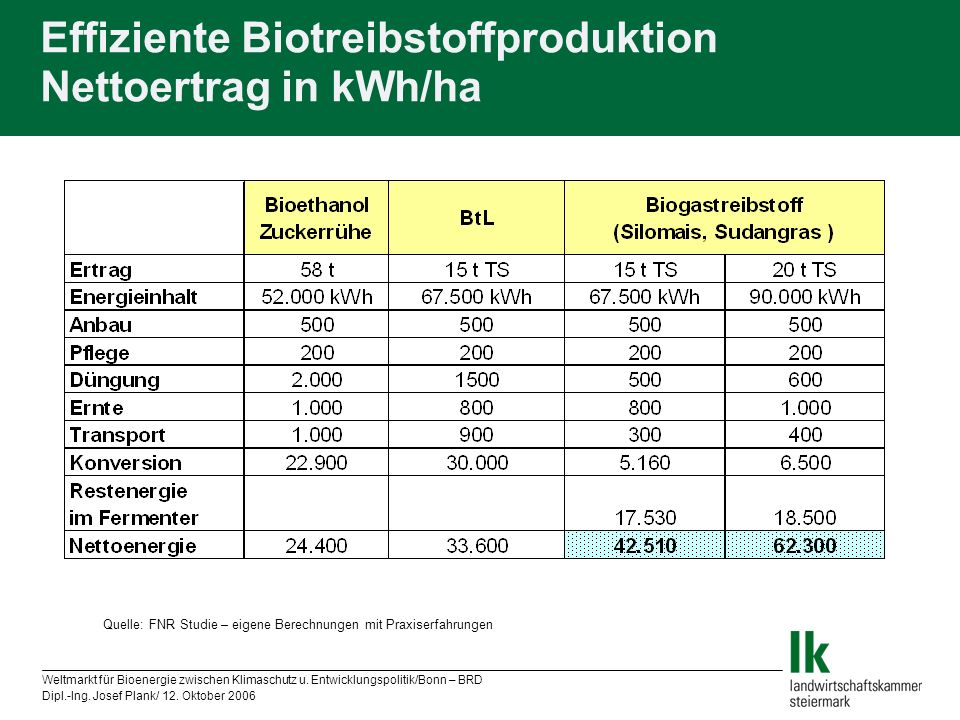 Effiziente Biotreibstoffproduktion Nettoertrag in kWh/ha