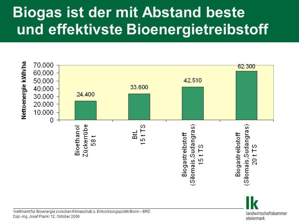 Biogas ist der mit Abstand beste und effektivste Bioenergietreibstoff